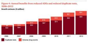 Ahorros en Test Duplicados y reacciones adversas de medicamentos