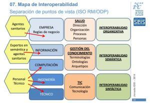 Mapa de Interoperabilidad. ISCIII
