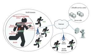 Sistema uSalud basado en una red de sensores corporales.