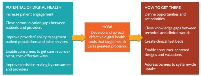 Improving health, improving care experiencies, reducing cost of  care http://www.commonwealthfund.org/
