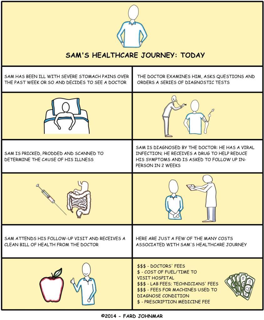 Asistencia sanitaria actual