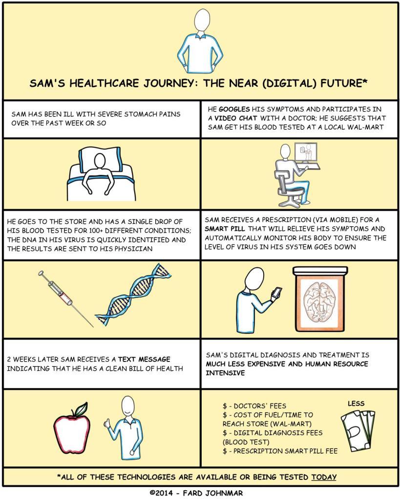 asistencia sanitaria futura