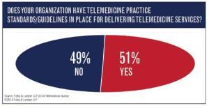 Encuesta proyectos telemedicina