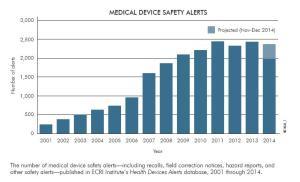 ECRI Institute's Health Devices Alerts