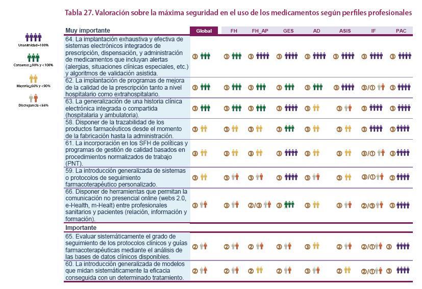 Valoración sobre la máxima seguridad en el uso de los medicamentos según perfi les profesionales