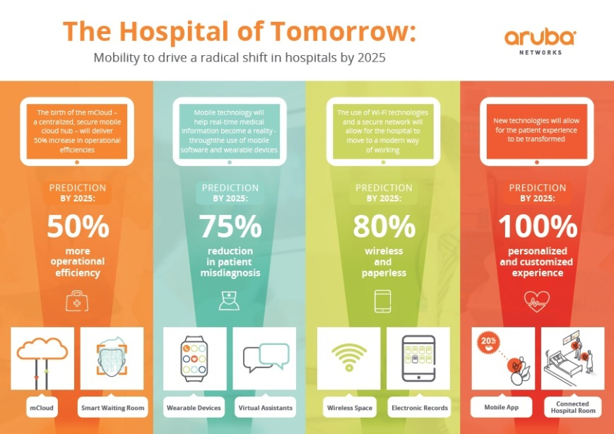 Mobility to drive a radical shift in hospitals in 2025. Aruba Networks ©