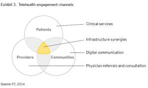 Telehealth engagement channels
