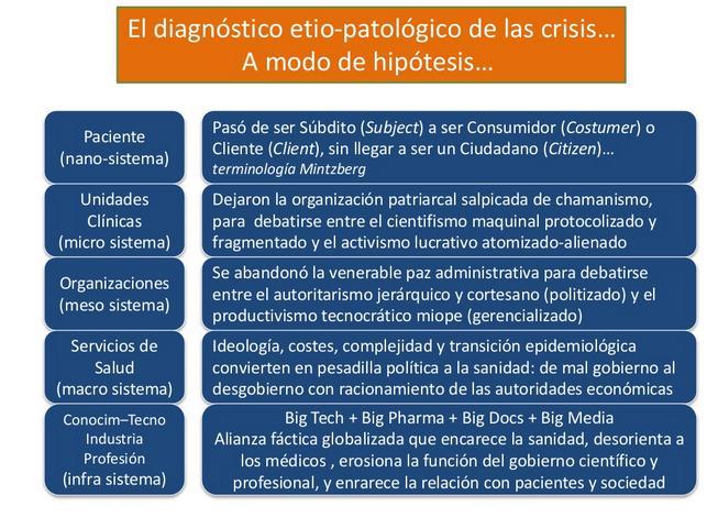 La crisis del modelo asistencial. José R. Repullo