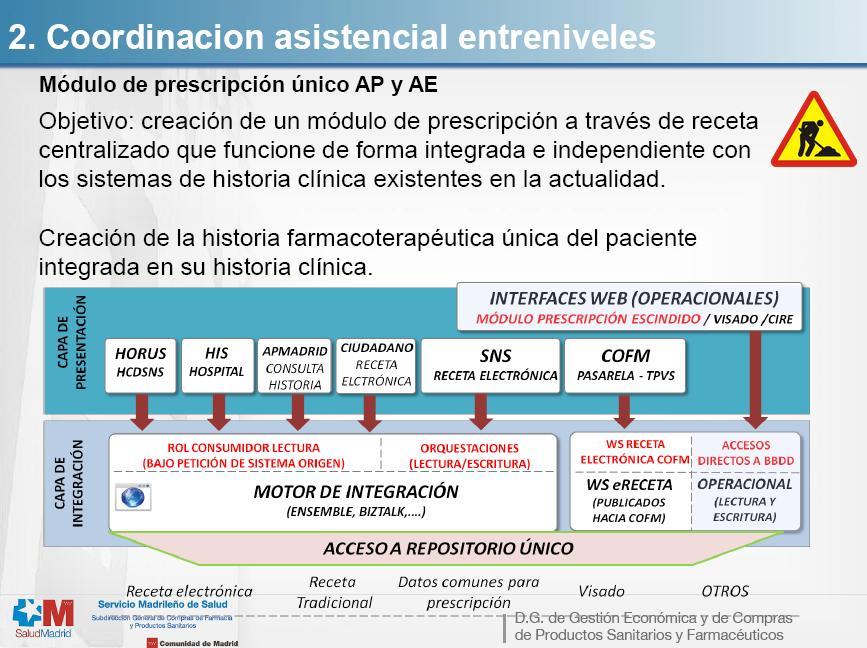 Plan estratégico farmacia  2014 - 2016. Recetas médicas