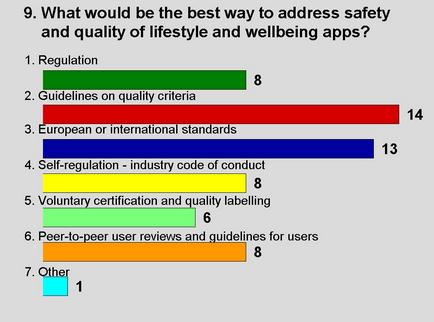What would be the best way to adress safety and quality of lifestyle and wellbeing apps?