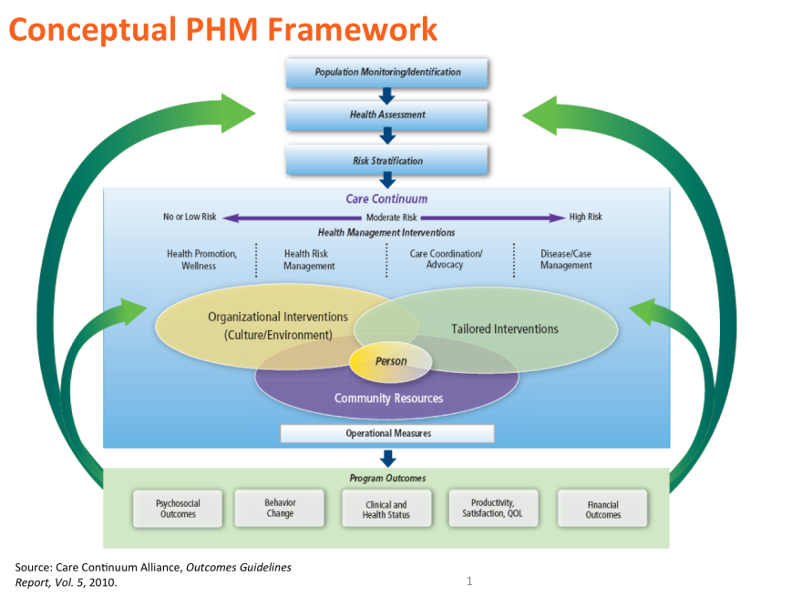 Conceptual PHM Framework. Source: Care Continuum Alliance