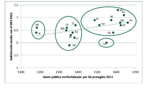 Satisfacción media con el SNS en función del gasto público. Fuente: La sanidad española en cifras. 2014.