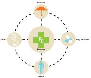PharmacyFlowMedical