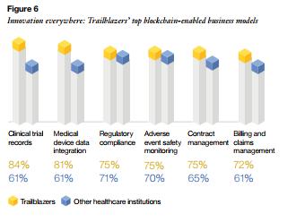 blockchain modelos de negocio