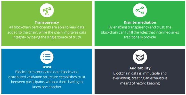 caracteristicas blockchain